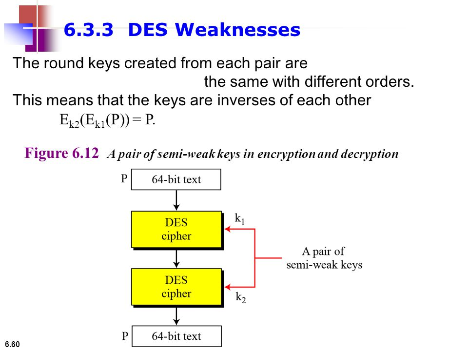 6.60 Figure 6.12 A pair of semi-weak keys in encryption and decryption 6.3.3 DES Weaknesses The round keys created from each pair are the same with di