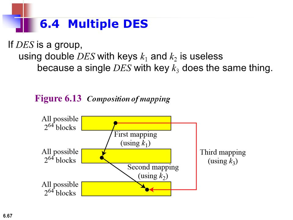 6.67 If DES is a group, using double DES with keys k 1 and k 2 is useless because a single DES with key k 3 does the same thing. Figure 6.13 Compositi