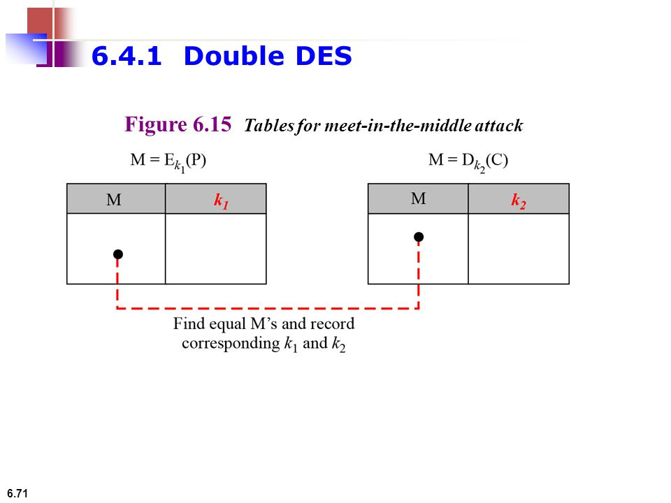 6.71 Figure 6.15 Tables for meet-in-the-middle attack 6.4.1 Double DES