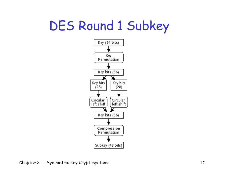 Chapter 3  Symmetric Key Cryptosystems 17 DES Round 1 Subkey