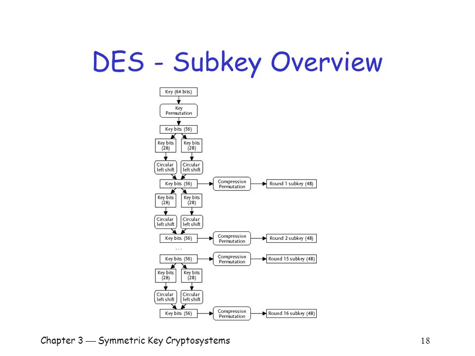 Chapter 3  Symmetric Key Cryptosystems 18 DES - Subkey Overview