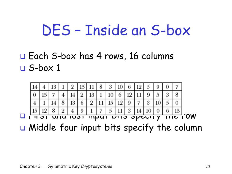 Chapter 3  Symmetric Key Cryptosystems 25 DES – Inside an S-box  Each S-box has 4 rows, 16 columns  S-box 1  First and last input bits specify the row  Middle four input bits specify the column