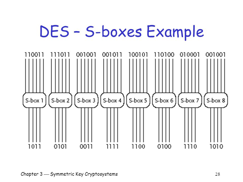 Chapter 3  Symmetric Key Cryptosystems 28 DES – S-boxes Example