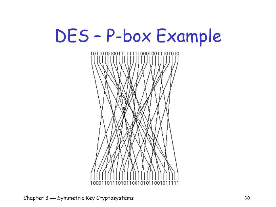 Chapter 3  Symmetric Key Cryptosystems 30 DES – P-box Example