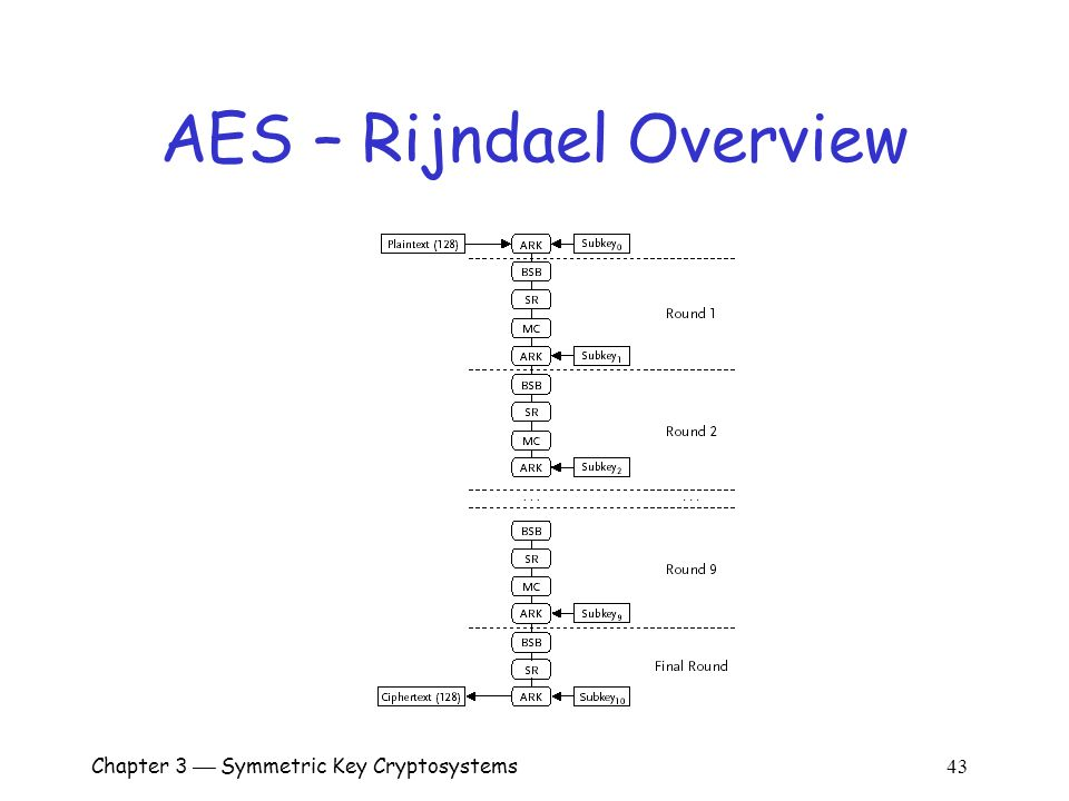 Chapter 3  Symmetric Key Cryptosystems 43 AES – Rijndael Overview