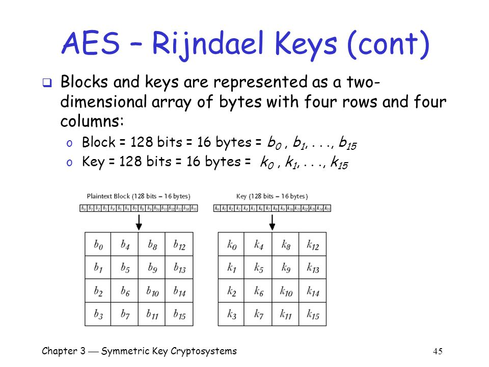 Chapter 3  Symmetric Key Cryptosystems 45 AES – Rijndael Keys (cont)  Blocks and keys are represented as a two- dimensional array of bytes with four rows and four columns: o Block = 128 bits = 16 bytes = b 0, b 1,..., b 15 o Key = 128 bits = 16 bytes = k 0, k 1,..., k 15