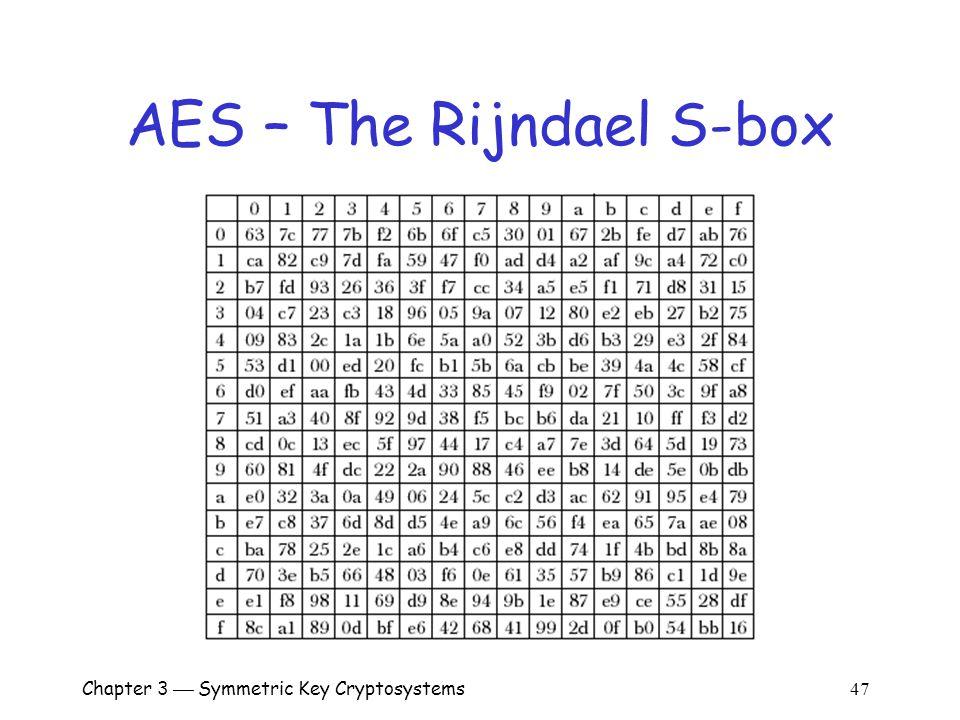 Chapter 3  Symmetric Key Cryptosystems 47 AES – The Rijndael S-box