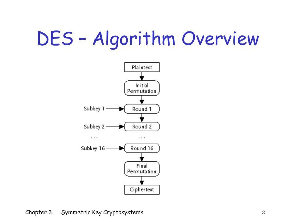 Chapter 3  Symmetric Key Cryptosystems 8 DES – Algorithm Overview