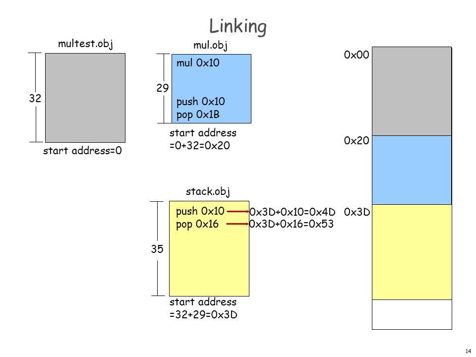 14 Linking multest.obj mul.obj stack.obj 32 35 29 0x20 0x00 0x3D push 0x10 pop 0x16 mul 0x10 push 0x10 pop 0x1B start address=0 start address =0+32=0x20 start address =32+29=0x3D 0x3D+0x10=0x4D 0x3D+0x16=0x53
