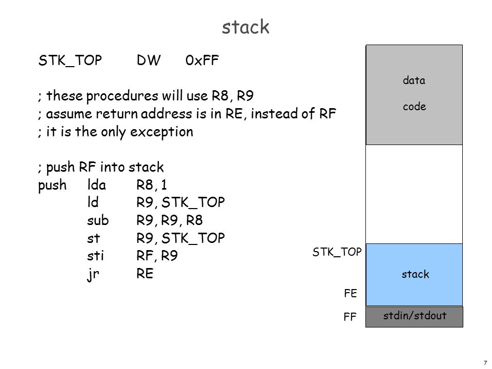 7 stack STK_TOPDW0xFF ; these procedures will use R8, R9 ; assume return address is in RE, instead of RF ; it is the only exception ; push RF into stack pushldaR8, 1 ldR9, STK_TOP subR9, R9, R8 stR9, STK_TOP stiRF, R9 jrRE stdin/stdout FF FE stack STK_TOP data code