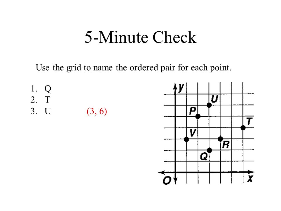5-Minute Check Use the grid to name the ordered pair for each point. 1.Q 2.T 3.U(3, 6)