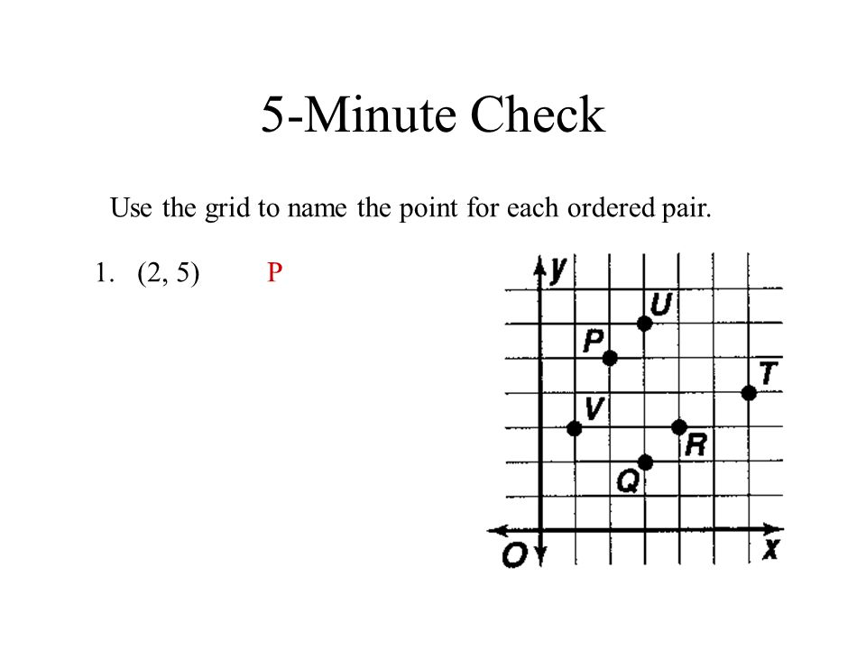 5-Minute Check Use the grid to name the point for each ordered pair. 1.(2, 5) 2.(4, 3)