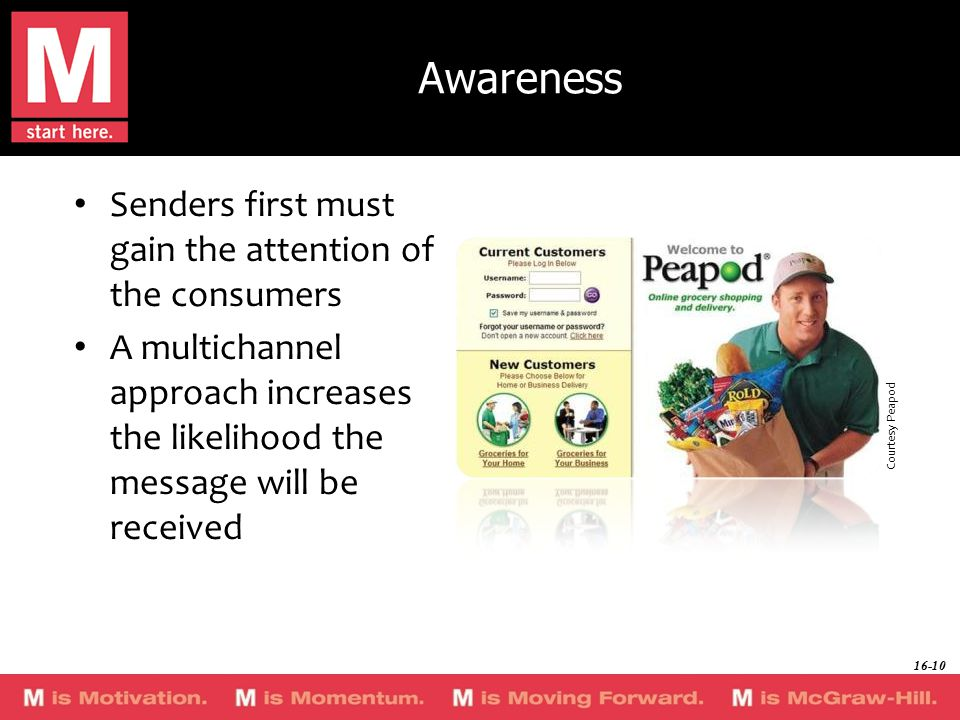 Awareness Senders first must gain the attention of the consumers A multichannel approach increases the likelihood the message will be received Courtesy Peapod 16-10