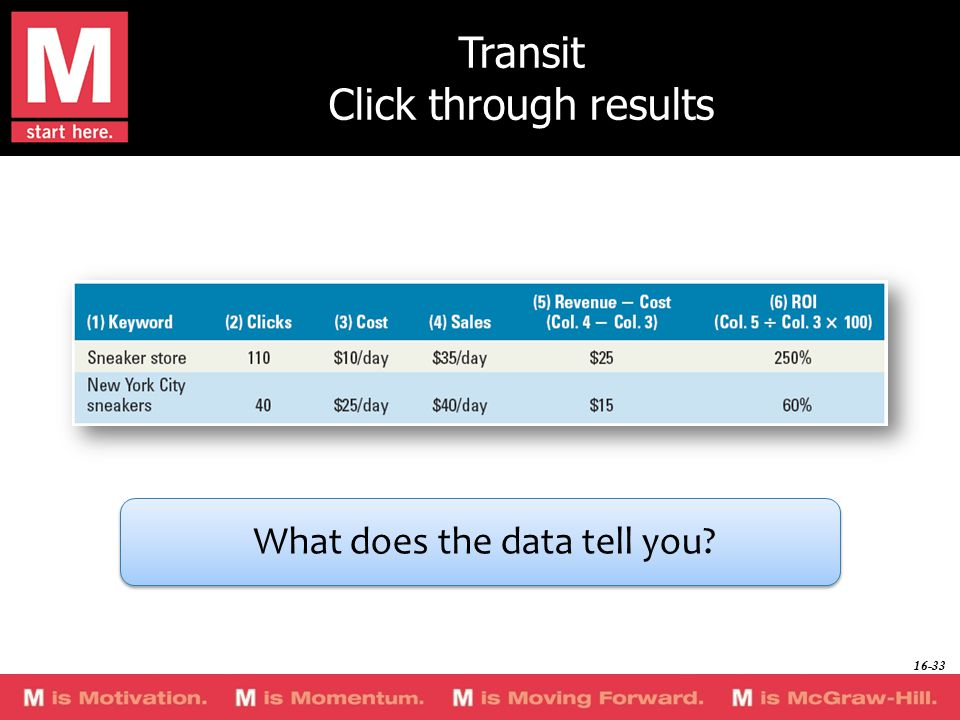 Transit Click through results What does the data tell you 16-33