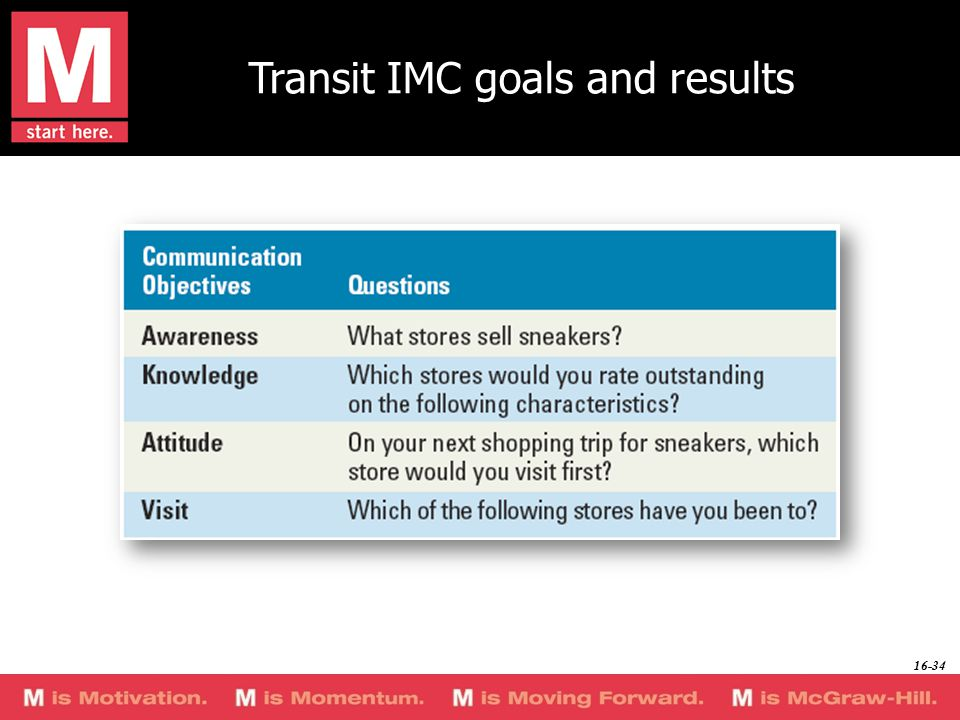 Transit IMC goals and results 16-34