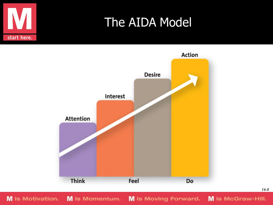 AIDA Model Where is this ad in the AIDA model? ©2008 KCWW Reprinted with Permission 16-9