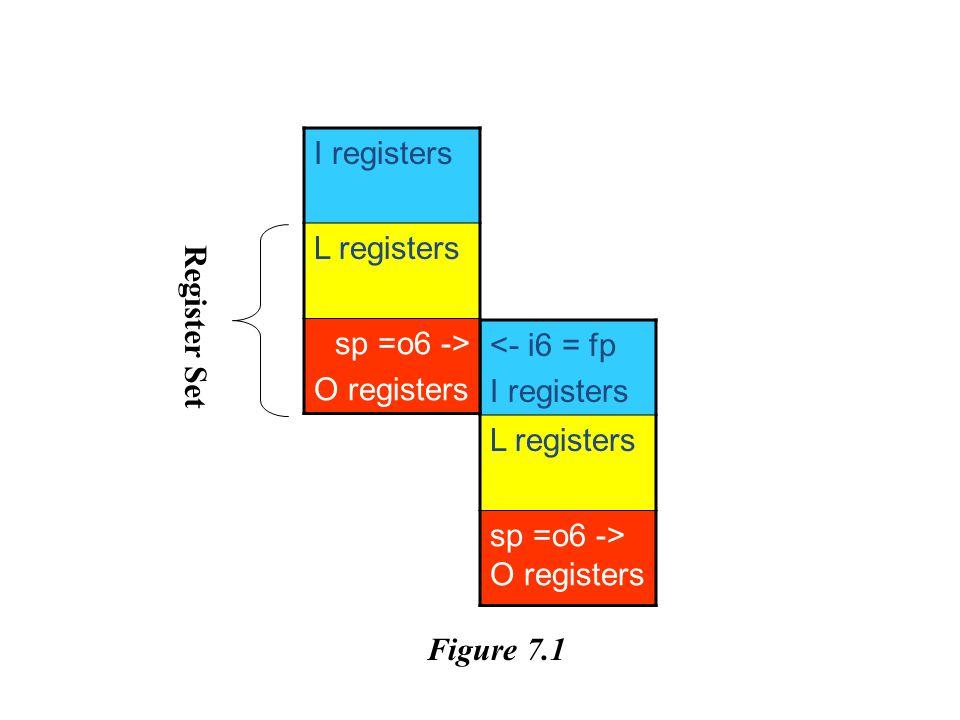 <- i6 = fp I registers L registers sp =o6 -> O registers I registers L registers sp =o6 -> O registers Register Set Figure 7.1
