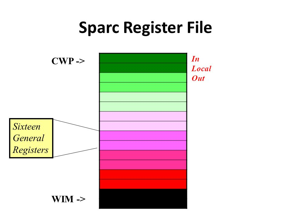 Restore The restore instruction restores the register window set.