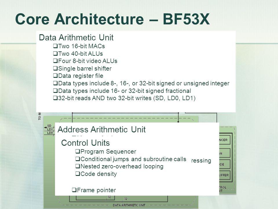 Registers Register Files: Data Register File R0-7 (32 bits).