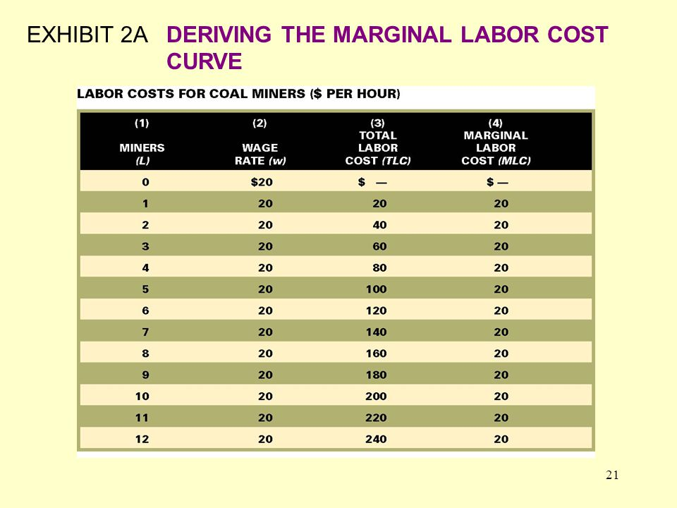 21 EXHIBIT 2ADERIVING THE MARGINAL LABOR COST CURVE