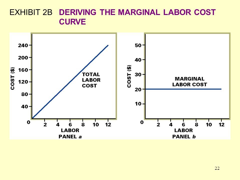 22 EXHIBIT 2BDERIVING THE MARGINAL LABOR COST CURVE