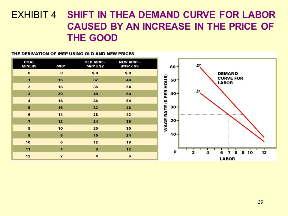 29 EXHIBIT 4SHIFT IN THEA DEMAND CURVE FOR LABOR CAUSED BY AN INCREASE IN THE PRICE OF THE GOOD