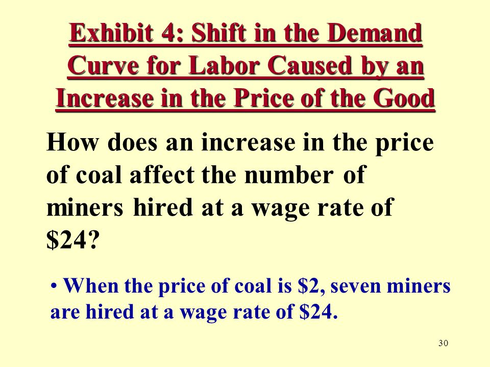 30 Exhibit 4: Shift in the Demand Curve for Labor Caused by an Increase in the Price of the Good How does an increase in the price of coal affect the number of miners hired at a wage rate of $24.