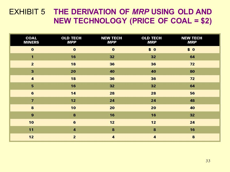 33 EXHIBIT 5THE DERIVATION OF MRP USING OLD AND NEW TECHNOLOGY (PRICE OF COAL = $2)