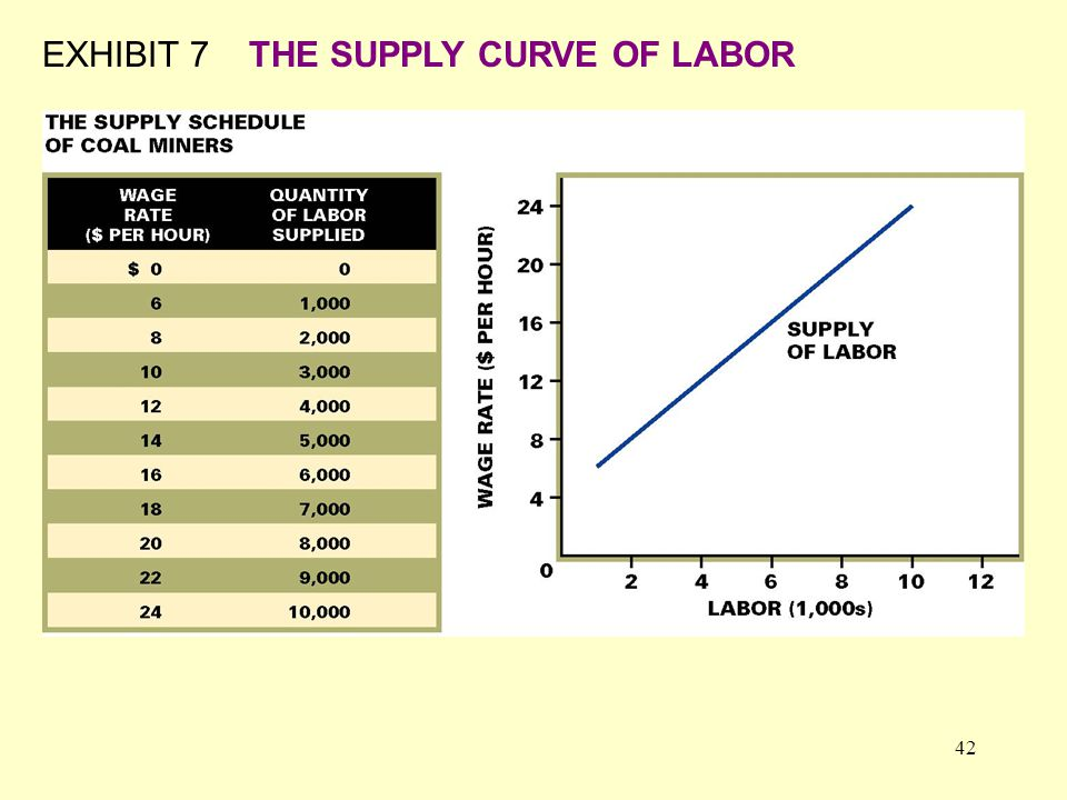 42 EXHIBIT 7THE SUPPLY CURVE OF LABOR