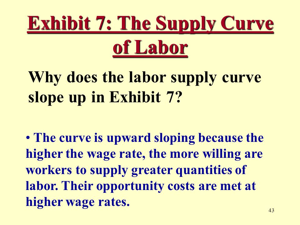 43 Exhibit 7: The Supply Curve of Labor Why does the labor supply curve slope up in Exhibit 7.