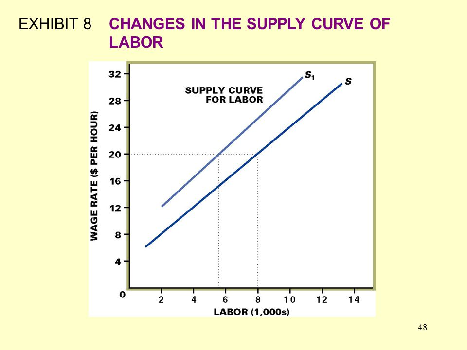 48 EXHIBIT 8CHANGES IN THE SUPPLY CURVE OF LABOR