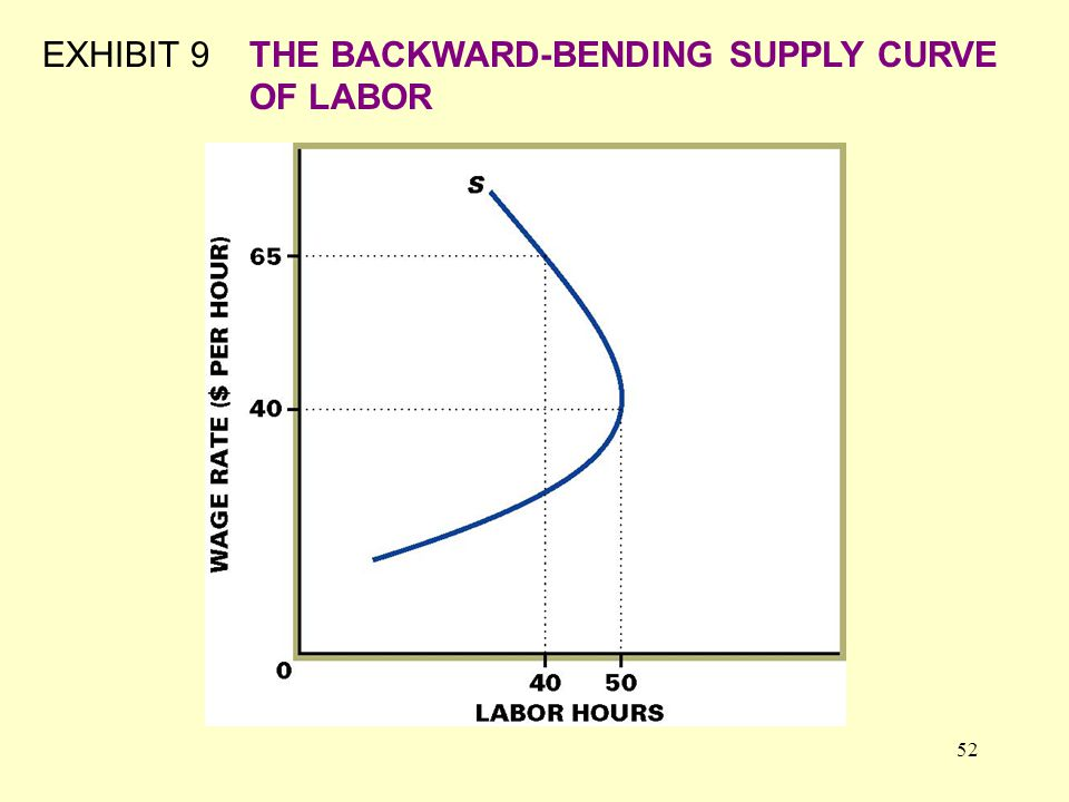 52 EXHIBIT 9THE BACKWARD-BENDING SUPPLY CURVE OF LABOR