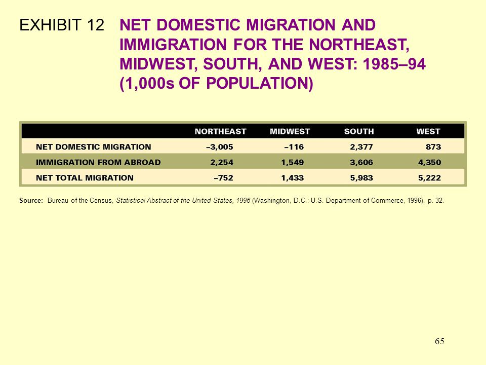 65 EXHIBIT 12NET DOMESTIC MIGRATION AND IMMIGRATION FOR THE NORTHEAST, MIDWEST, SOUTH, AND WEST: 1985–94 (1,000s OF POPULATION) Source: Bureau of the Census, Statistical Abstract of the United States, 1996 (Washington, D.C.: U.S.