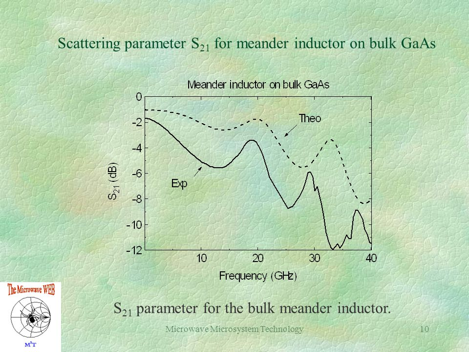Microwave Microsystem Technology10 Scattering parameter S 21 for meander inductor on bulk GaAs S 21 parameter for the bulk meander inductor.