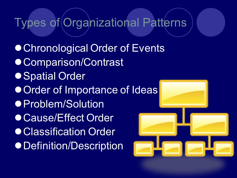 Types of Organizational Patterns Chronological Order of Events Comparison/Contrast Spatial Order Order of Importance of Ideas Problem/Solution Cause/Effect Order Classification Order Definition/Description