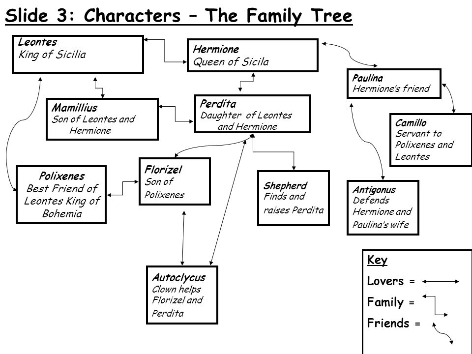 Slide 3: Characters – The Family Tree Leontes King of Sicilia Mamillius Son of Leontes and Hermione Camillo Servant to Polixenes and Leontes Polixenes