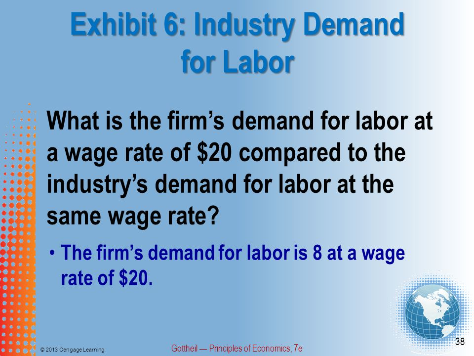 Exhibit 6: Industry Demand for Labor © 2013 Cengage Learning Gottheil — Principles of Economics, 7e 38 What is the firm's demand for labor at a wage rate of $20 compared to the industry's demand for labor at the same wage rate.