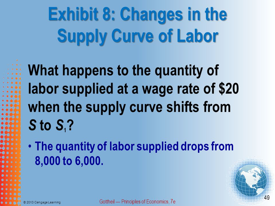 Exhibit 8: Changes in the Supply Curve of Labor © 2013 Cengage Learning Gottheil — Principles of Economics, 7e 49 What happens to the quantity of labor supplied at a wage rate of $20 when the supply curve shifts from S to S 1 .