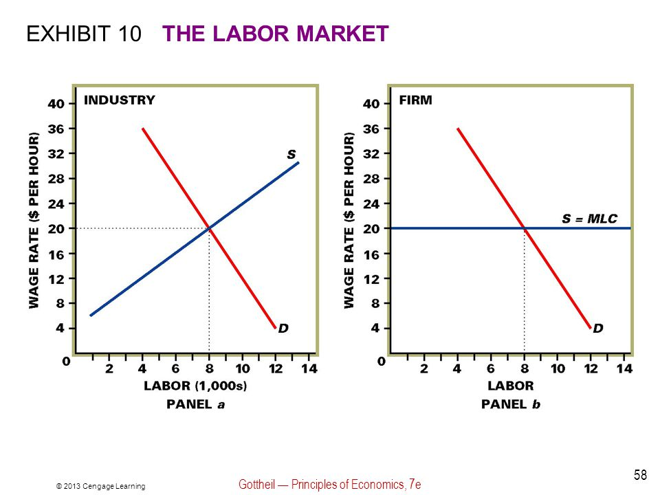 © 2013 Cengage Learning Gottheil — Principles of Economics, 7e 58 EXHIBIT 10THE LABOR MARKET