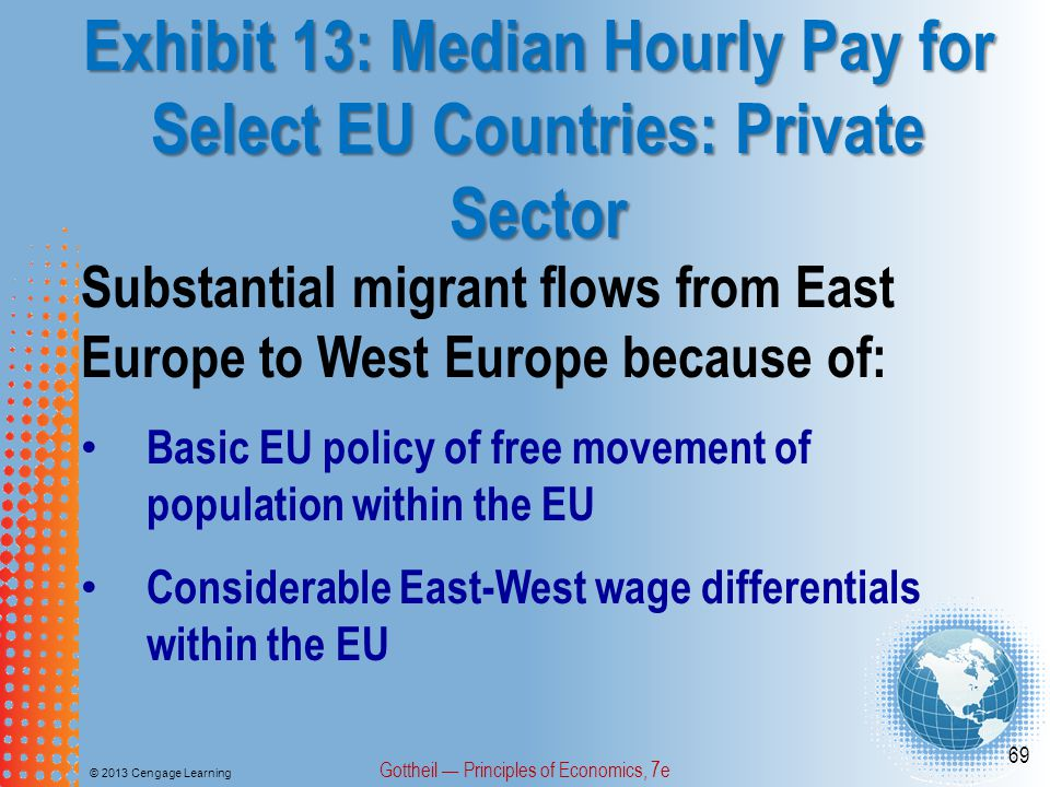 Exhibit 13: Median Hourly Pay for Select EU Countries: Private Sector © 2013 Cengage Learning Gottheil — Principles of Economics, 7e 69 Substantial migrant flows from East Europe to West Europe because of: Basic EU policy of free movement of population within the EU Considerable East-West wage differentials within the EU