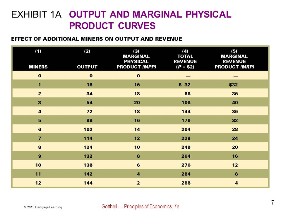 © 2013 Cengage Learning Gottheil — Principles of Economics, 7e 8 EXHIBIT 1BOUTPUT AND MARGINAL PHYSICAL PRODUCT CURVES