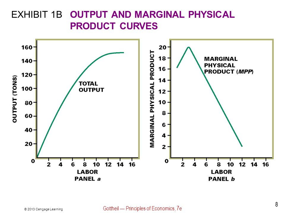 Exhibit 10: The Labor Market © 2013 Cengage Learning Gottheil — Principles of Economics, 7e 59 How is the level of the horizontal labor supply curve for the firm in panel b of Exhibit 10 determined.