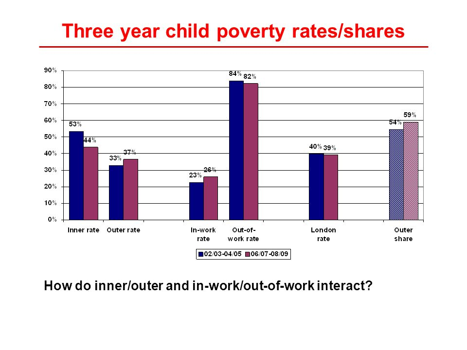 Three year child poverty rates/shares How do inner/outer and in-work/out-of-work interact