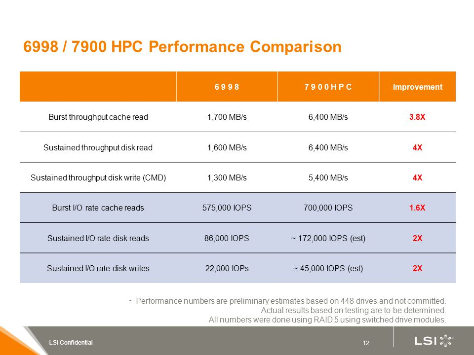 12 LSI Confidential 6998 / 7900 HPC Performance Comparison 6 9 9 87 9 0 0 H P CImprovement Burst throughput cache read1,700 MB/s6,400 MB/s3.8X Sustained throughput disk read1,600 MB/s6,400 MB/s4X Sustained throughput disk write (CMD)1,300 MB/s5,400 MB/s4X Burst I/O rate cache reads575,000 IOPS700,000 IOPS1.6X Sustained I/O rate disk reads86,000 IOPS~ 172,000 IOPS (est)2X Sustained I/O rate disk writes22,000 IOPs~ 45,000 IOPS (est)2X ~ Performance numbers are preliminary estimates based on 448 drives and not committed.