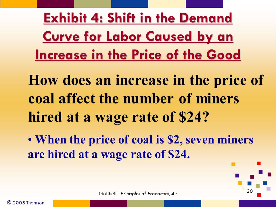 © 2005 Thomson 30 Gottheil - Principles of Economics, 4e Exhibit 4: Shift in the Demand Curve for Labor Caused by an Increase in the Price of the Good