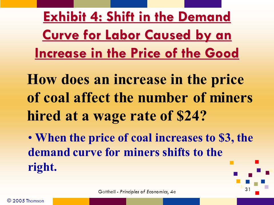 © 2005 Thomson 31 Gottheil - Principles of Economics, 4e Exhibit 4: Shift in the Demand Curve for Labor Caused by an Increase in the Price of the Good