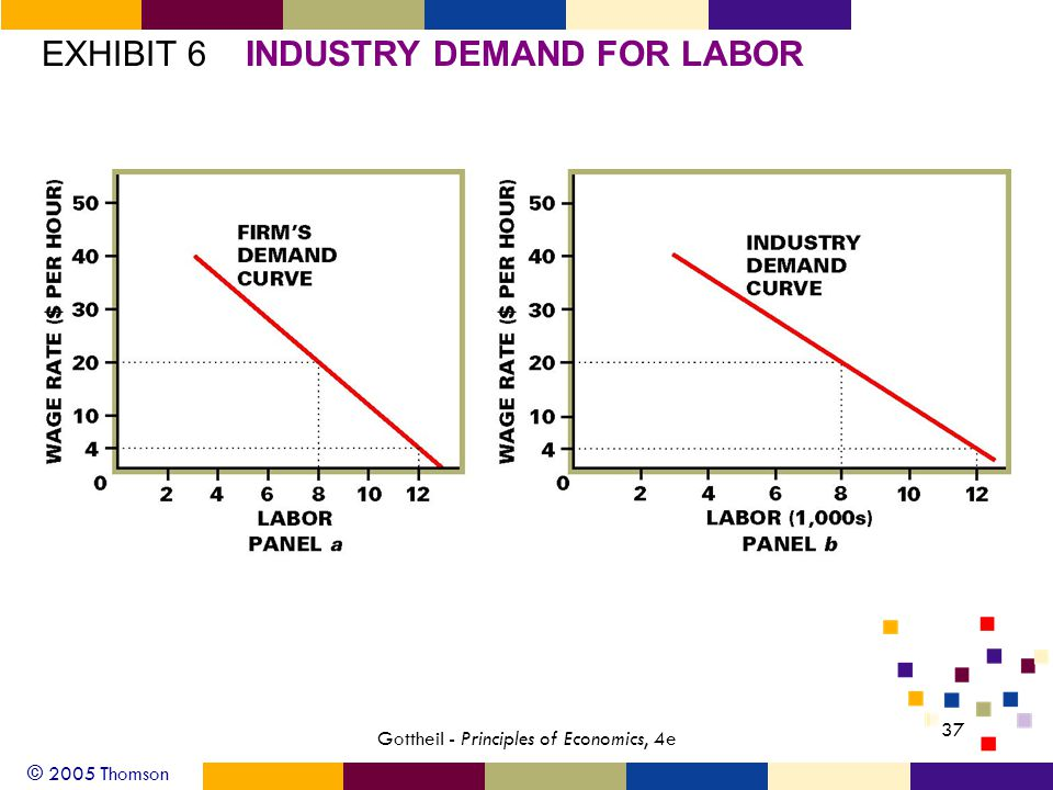 © 2005 Thomson 37 Gottheil - Principles of Economics, 4e EXHIBIT 6INDUSTRY DEMAND FOR LABOR
