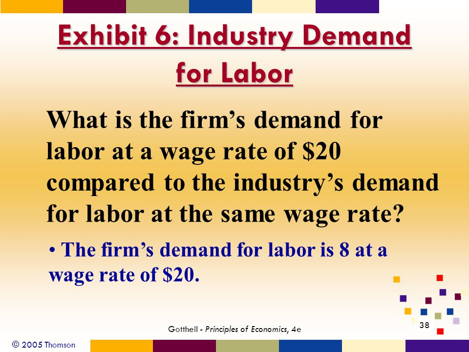 © 2005 Thomson 38 Gottheil - Principles of Economics, 4e Exhibit 6: Industry Demand for Labor What is the firm's demand for labor at a wage rate of $2