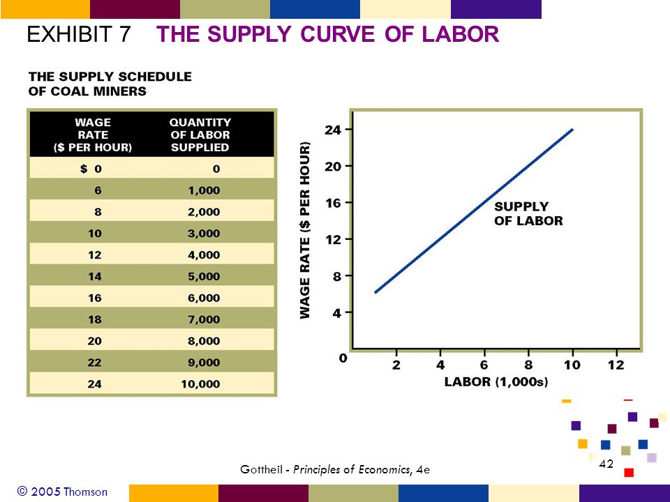 © 2005 Thomson 42 Gottheil - Principles of Economics, 4e EXHIBIT 7THE SUPPLY CURVE OF LABOR