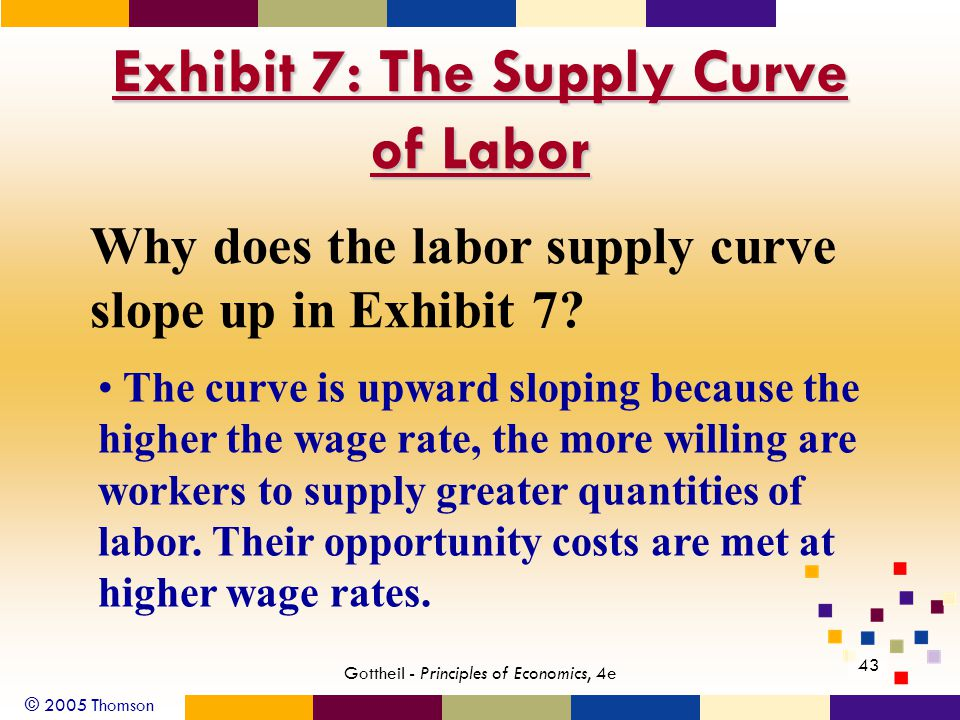 © 2005 Thomson 43 Gottheil - Principles of Economics, 4e Exhibit 7: The Supply Curve of Labor Why does the labor supply curve slope up in Exhibit 7? T